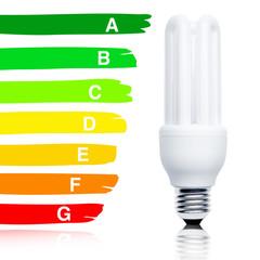 Energiesparlampe und Effizienzskala