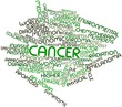 Word cloud for Cancer