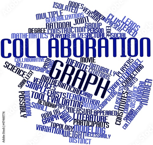 Word cloud for Collaboration graph