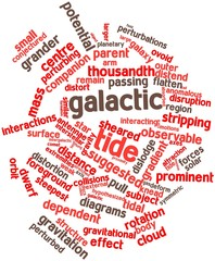 Word cloud for Galactic tide