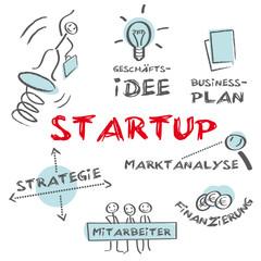 Startup Unternehmensgründung