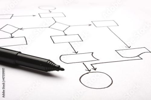 Leinwanddruck Bild Hand drawn of an empty flow chart with a pen