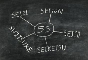 5S concept