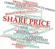 Word cloud for Share price