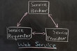 Web service concept