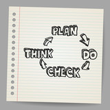 Plan, do, check, think doodle vector illustration