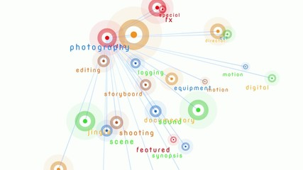 Video & related keywords nodes