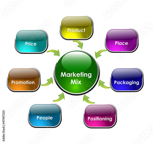 marketing mix 7ps