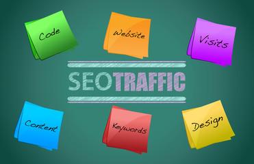 SEO traffic diagram