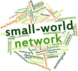 Word cloud for Small-world network