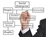 The Social Enterprise