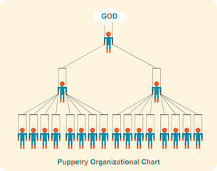 Puppetry organizational chart