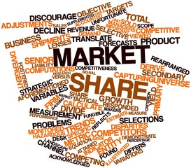 Word cloud for Market share