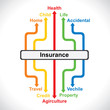 different insurance  concept graph