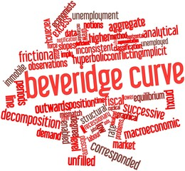Word cloud for Beveridge curve