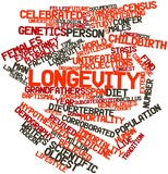 Word cloud for Longevity
