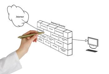 Diagram of internet security