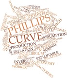 Word cloud for Phillips curve