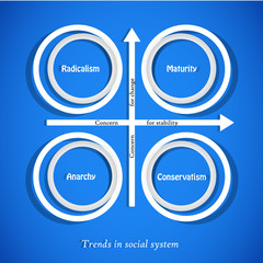 Trends in social system. Diagram chart