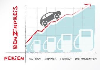 Benzinpreis, Grafik, Infografik,Energiekosten, Energiesparen