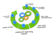 software testing lifecycle process