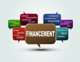 Fototapety texte bulles financement