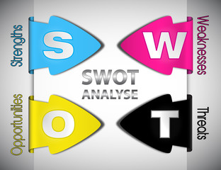 swot analyse  in cmyk
