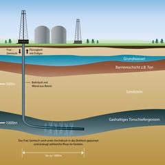 Prinzip der Erdgasgewinnung durch Fracking