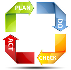 PDCA Plan-Do-Check-Act process
