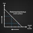 Preismechanismus (cet. par.) – Diagramm mit Kreide