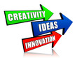 creativity, idea, innovation in arrows