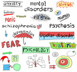 concept of mental disorders, hand drawn poster