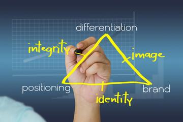 Brand theory