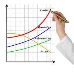 Chart of profit growth