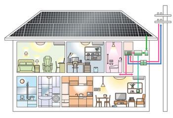 太陽光発電の2階建て住宅