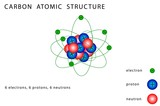 Carbon Atomic Structure