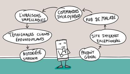 Schéma de création d'entreprise idéal