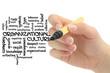 Word cloud for Organizational culture