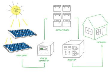 Solar panel energy scheme