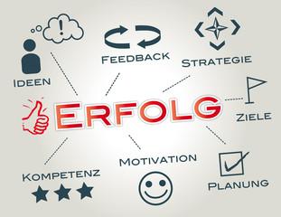 Erfolg, Erfolgsstrategie Konzept Keywords