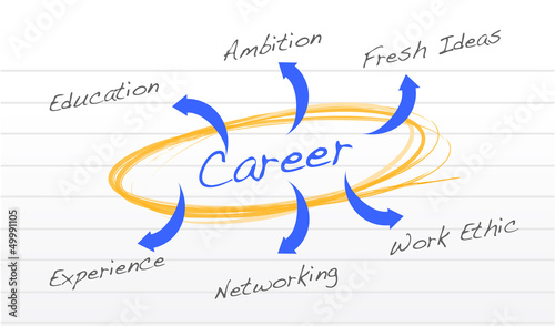 career success diagram