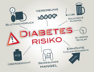 Diabetesrisiko, Diabetes, Zuckerkrank, Insulin, Diät, abnehmen