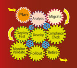 Software migration Development Life Cycle