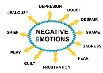 Negative emotions abstract