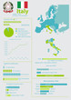 Geographic and demographic vector infographic of  Italy