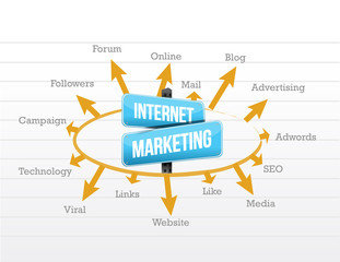 internet marketing concept diagram
