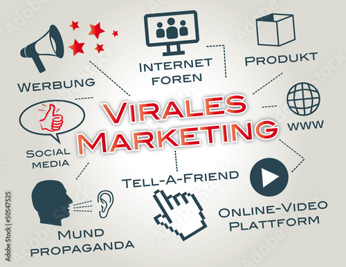 Virales Marketing, Viralmarketing, weiterempfehlen