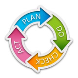 PDCA (plan-do-check-act cycle) #Vector