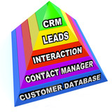 CRM Pyramid Customer Relationship Management Steps