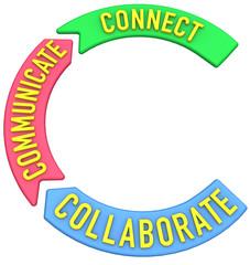 Connect collaborate communicate 3D arrows